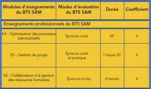 BTS Support à l'Action Managériale BTS SAM